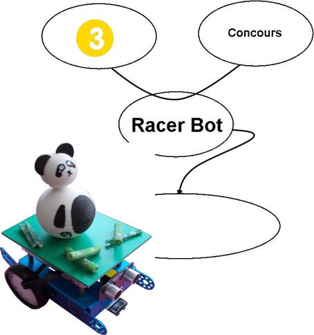 Projet - Racer Bot - Cahier des charges